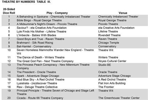 theatre by numbers rolling the dice on chicago the beginning april 10 14 preview chart theatre by numbers