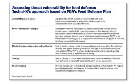 food defense plan template taccp haccp for threat assessments 2016 03 11 food