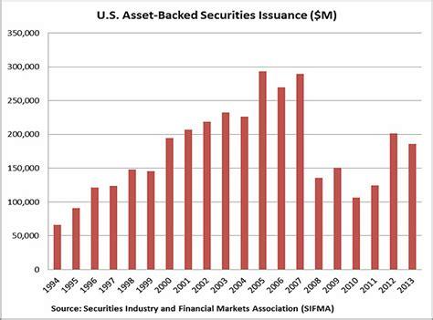Auto Asset Backed Securities by Long Term Parking Ben Hunt Phd Financial Sense