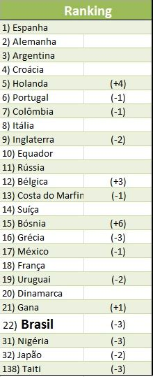 Csudh Mba Ranking by Fifa Divulga Ranking De Sele 231 245 Es E Brasil Est 225 Fora Do G20