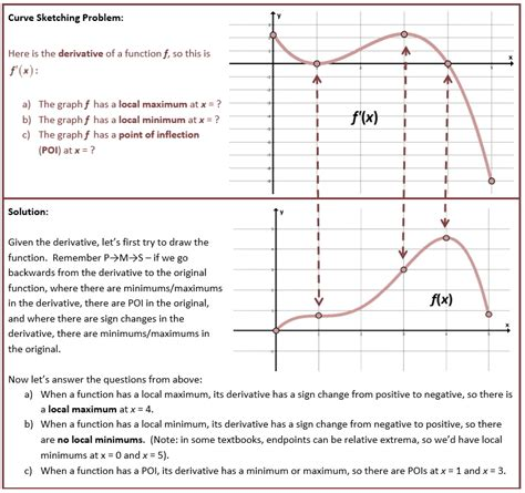 Curve Sketching Worksheet by Curve Sketching She Math