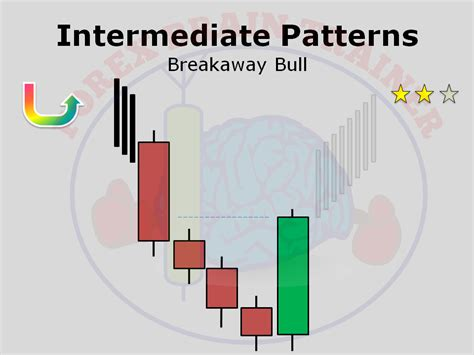 candlestick pattern course candlestick patterns forex brain trainer