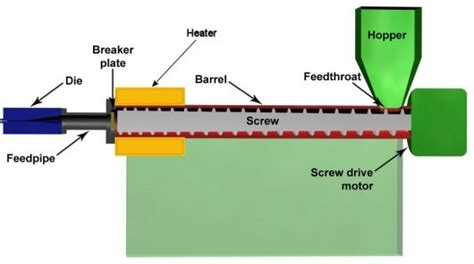 extruded plastic sections an introduction to diy filament extrusion and extruders