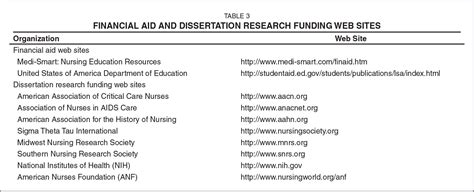 dissertation research grant three key components to successfully completing a nursing