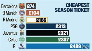 epl price change premier league clubs have no defence for bleeding fans dry