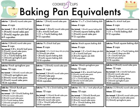how many servings in a size steam table pan baking pan equivalents cookies and cups