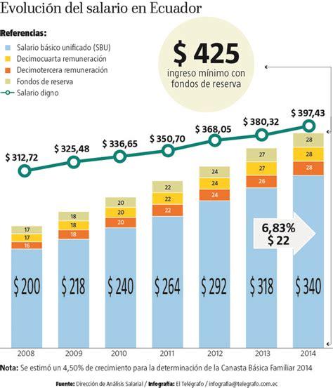cual es el sueldo basico en ecuador 2016 sueldo basico ecuador en el 2016 evoluci 243 n del salario