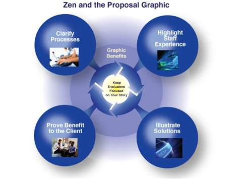 dr web design proposal vol proposal graphics today zen and the path to winning