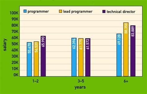 game design pay gamasutra game development salary survey 2001