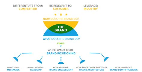 Brand Management Strategy why brand management is even more important in a slowing china labbrand brand innovations
