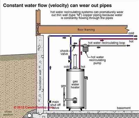 water recirculator pumps speed up delivery of