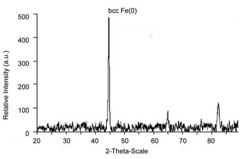 xrd pattern of iron oxide nanoparticles remediation of malathion contaminated soil using zero