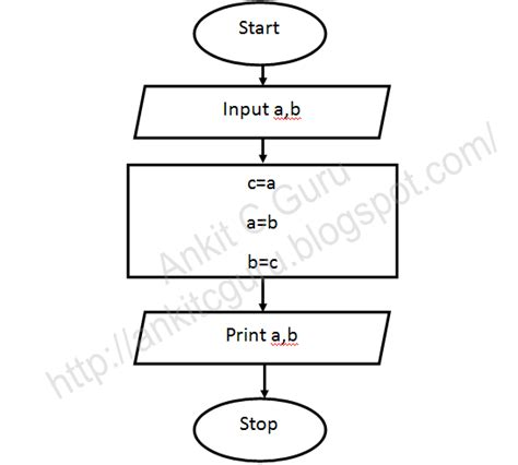 c language flowchart flowchart c program to exchange values of variable using