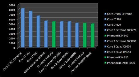 best processor intel or amd predator computing llc amd competes but can t match i7s