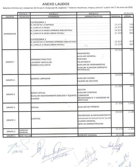 sueldo minimo de comercio argentina 2016 minimo comercio 2016 minimo comercio 2016 salario