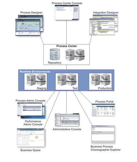 filenet architecture diagram image gallery ibm bpm architecture diagram