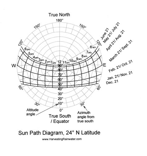 sun path diagram rainwater harvesting for drylands and beyond by brad