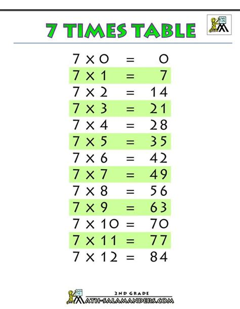 printable multiplication chart with answers printable multiplication chart 7 times table printable gif