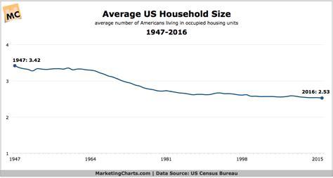 average house size average us household size