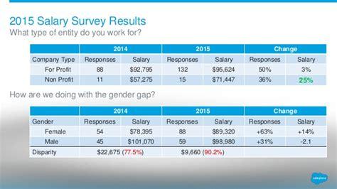 denver user group salary survey