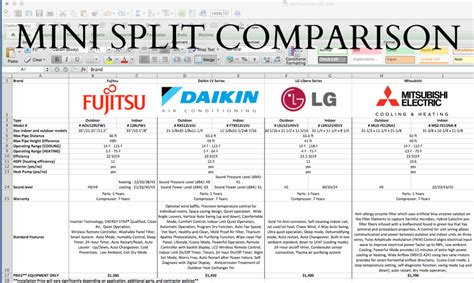 air conditioner capacity vs room size thebestminisplit daikin vs mitsubishi vs lg vs fujistu mini split comparison