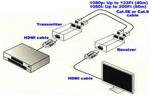 hdmi extender by cat5e or cat6 cabl end 6 21 2017 10 15 pm