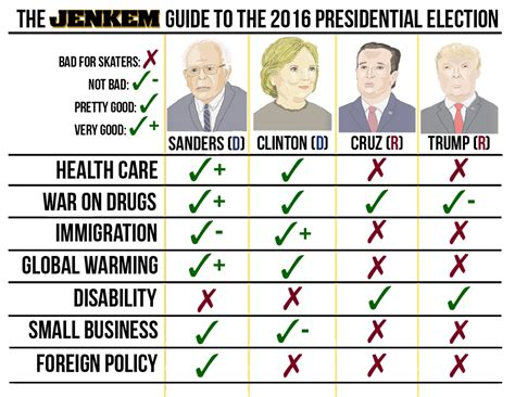 the definitive guide to the presidential candidates homes the skateboarder s guide to the 2016 u s presidential