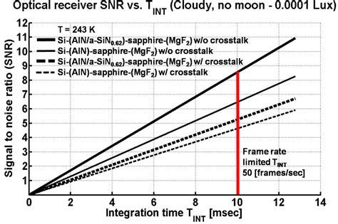 avalanche photodiode quantum efficiency avalanche photodiode efficiency 28 images photodetector ppt design of high quantum