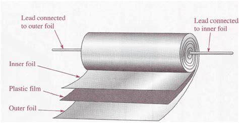 plastic capacitor dielectric material different types of capacitors with images and uses