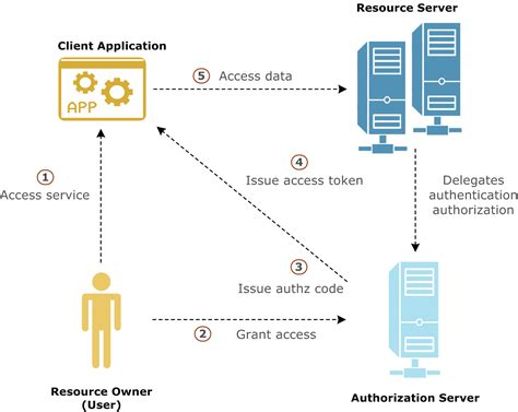 oauth 2 0 flow diagram introduction to api gateway oauth 2 0 server