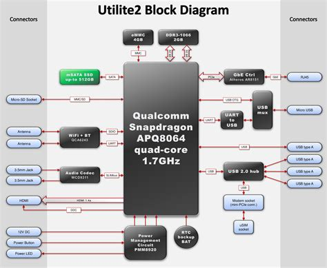 block diagram ubuntu wiring diagram gw micro