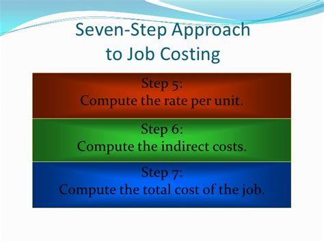 Of Mba Total Cost by Costing Costing System Normal Costing Abc Costing