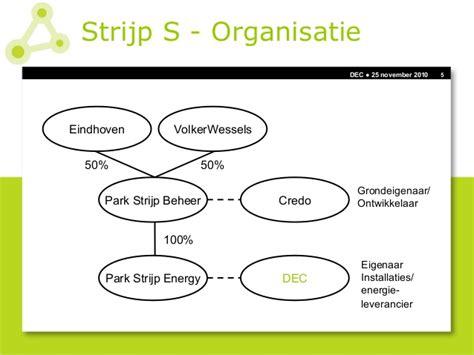 Park Strijp Beheer by Presentatie Dec Strijp Bodembeheer