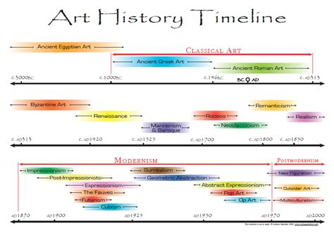 printable art history timeline 301 moved permanently