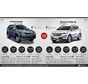 Toyota Fortuner 2015 Price Specs Review Pics