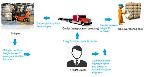 Transportation Broker Description by Transportation Brokerage Operations Manual