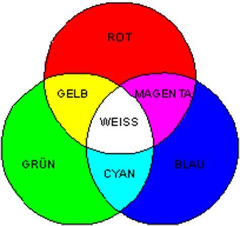 it infothek rechnerarchitektur und betriebssysteme - Welche Farben Ergeben Blau