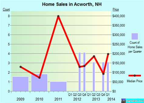 acworth new hshire nh 03601 profile population