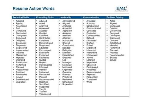 words for resumes of the resume objective words list