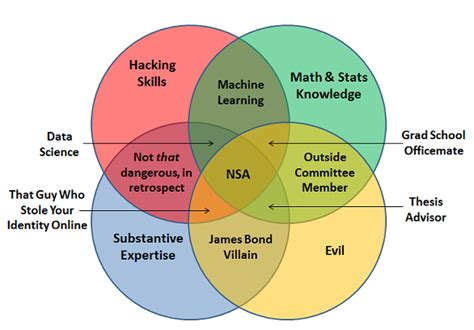dork dweeb venn diagram digital citizen on data science and data privacy leeds data thing