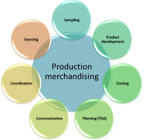 merchandiser jobs in buying house fashion merchandising functions of production merchandiser