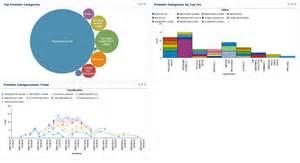 Ibm Service Desk by Log Analysis Understanding Service Desk Extension Ibm