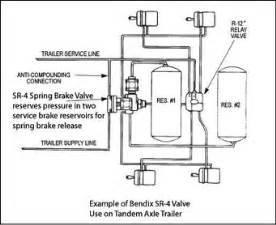 Air Brake System Freightliner Freightliner Air Brake System Diagram Quotes
