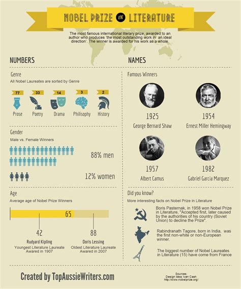 the prize books interesting facts about nobel prize in literature