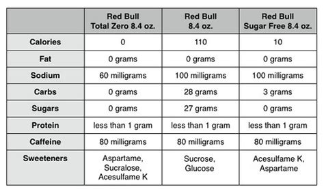 xs energy drink nutrition label review bull total zero energy drink the impulsive buy
