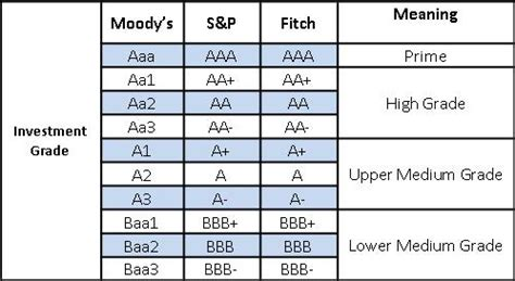 credit ratings table ratings