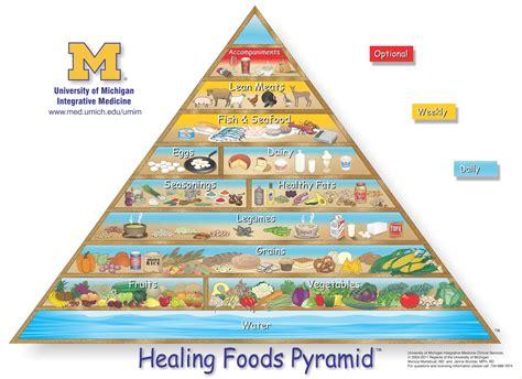 better food pyramid healthy food pyramid healthy