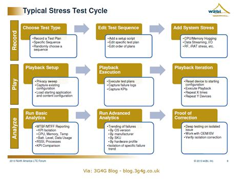 test stress the 3g4g stress testing of lte devices