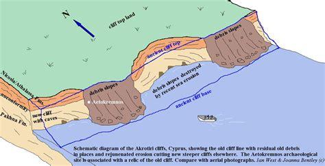 erosion diagram cliff erosion diagram pictures