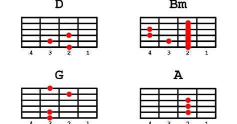 guitar tutorial walang iba guitar guitar chords of walang iba guitar chords